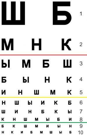 Таблица Сивцева при катаракте